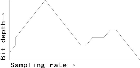 Cubase使い方-sampling_bit6