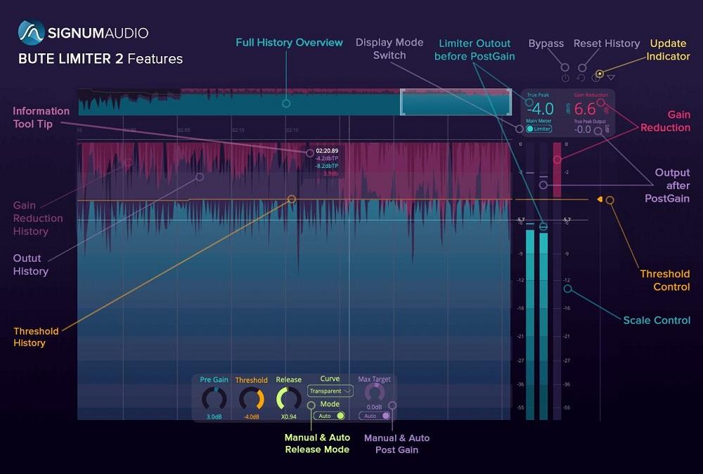 signum-audio-bute-loudness